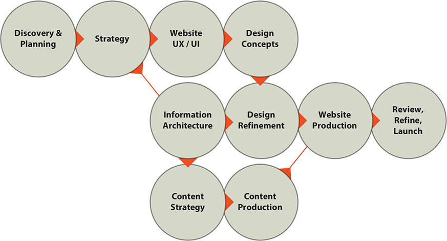 Traditional Website Flow Diagram
