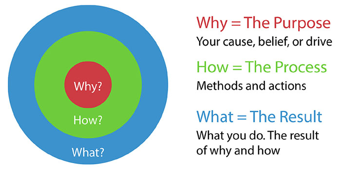 The Why Bullseye