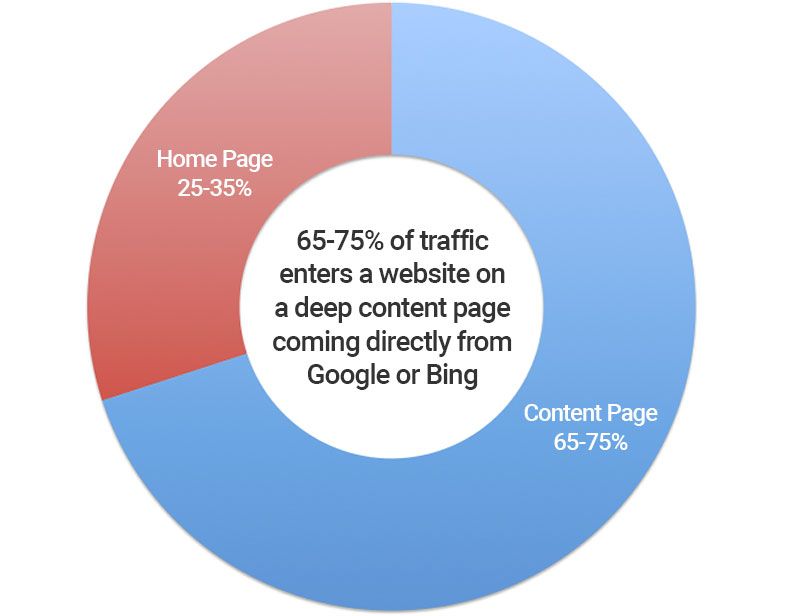 pie chart showing 35% go to home page and 65% go to content pages