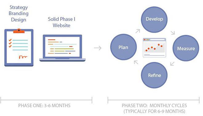 Growth-Driven Hybrid Diagram