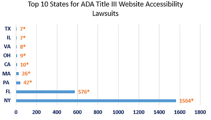 Chart showing the top ten states for ADA Title III Website Accessibility Lawsuits
