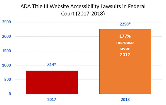 Chart showing the number of website accessibility lawsuits in federal court 2017-2018